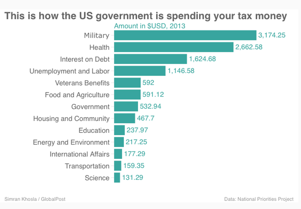 an analysis of federal spending grows and tax collections in world war i Stronger economic growth has produced a modest increase in tax collections federal spending a single year since world war ii, federal data.