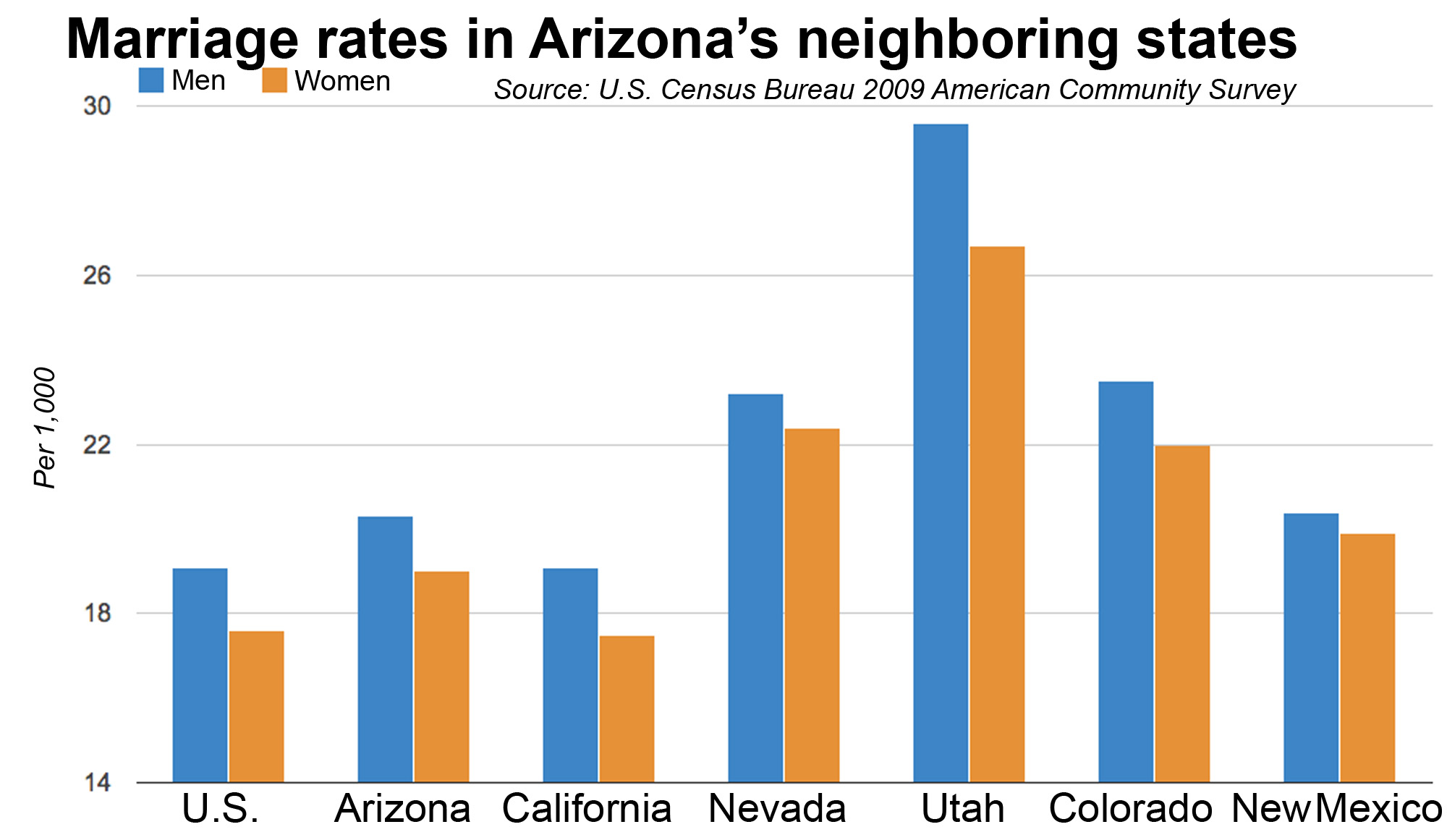 Az marriage and divorce rates higher than national average census click image to enlarge freerunsca Image collections