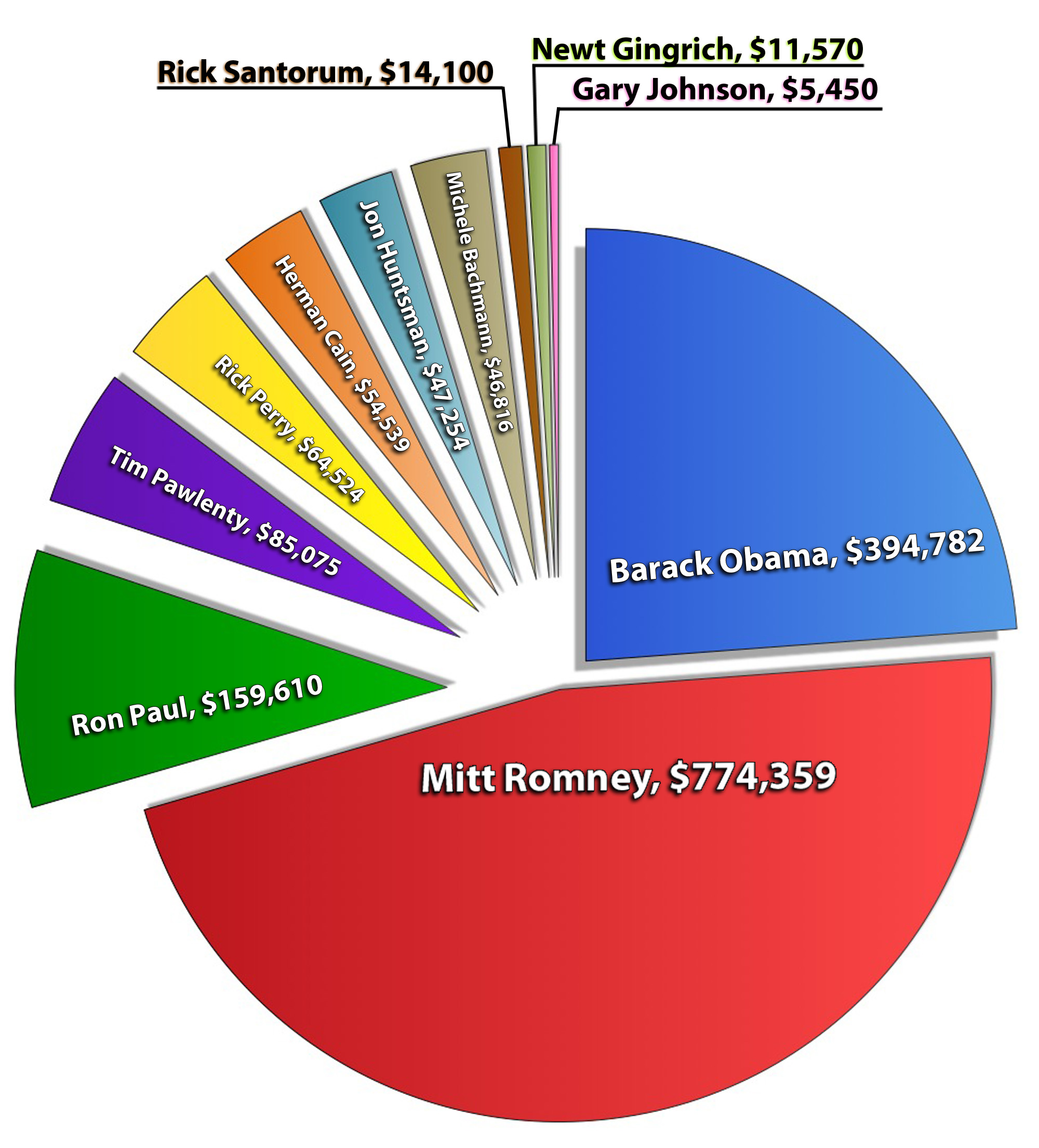 Romney leads race for az fundraising freerunsca Image collections