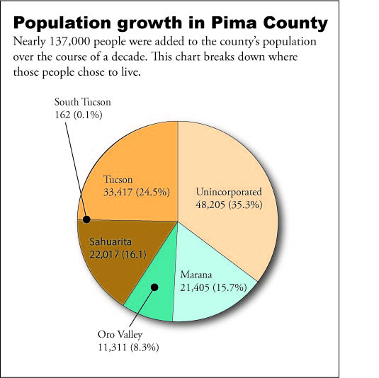 Life And Growth. Census: Suburban growth fuels